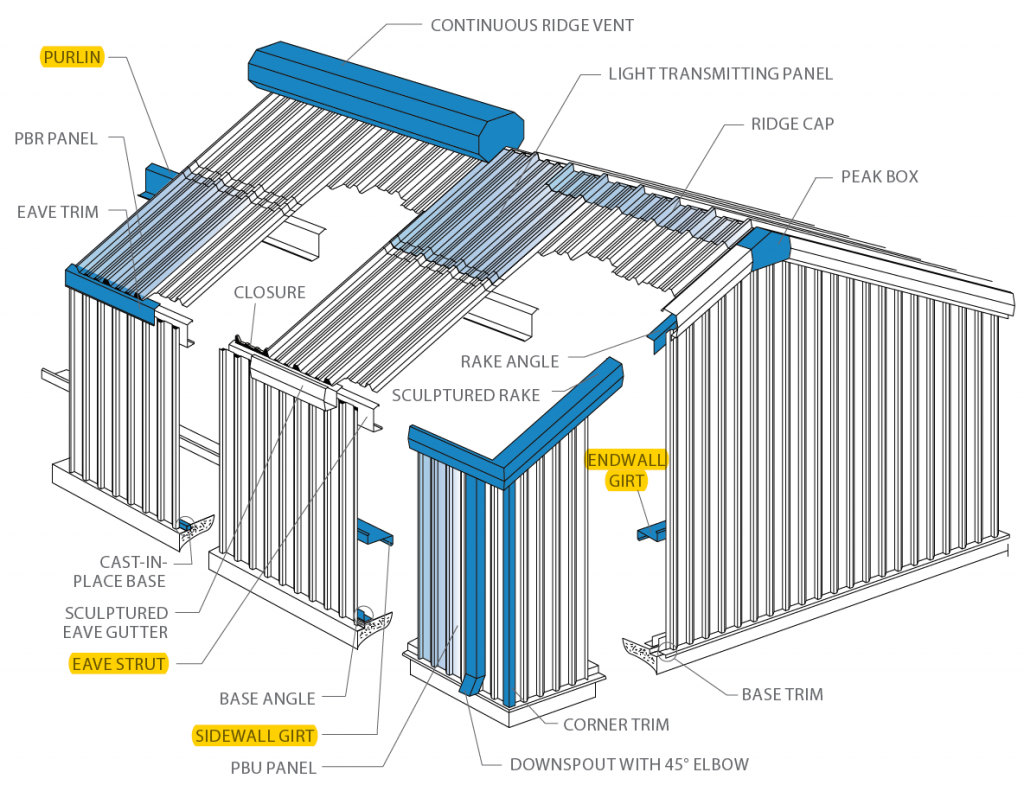 Purlins Girts And Eave Struts The Basic Components Of